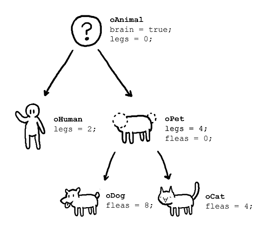 inheritance in object oriented programming